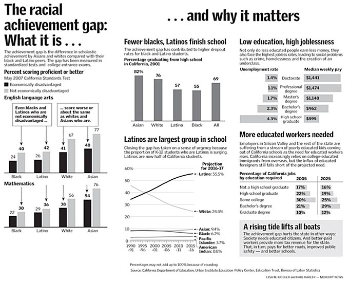 racial achievement gap essay Closing the racial achievement gap according to the no child left  behind act, schools are now responsible for presenting achievement data by  racial.